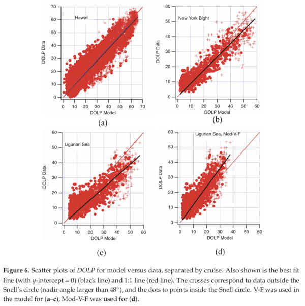 Correlation between observed and modeled polarized upwelling DLOP